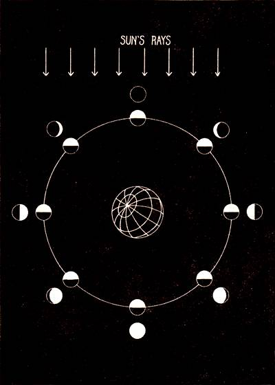 Diagrammatic explanation of the phases of the moon