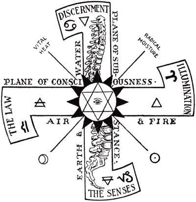 Circle of Being