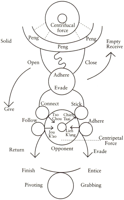 Kuo Jins on Boxing Steps Diagram