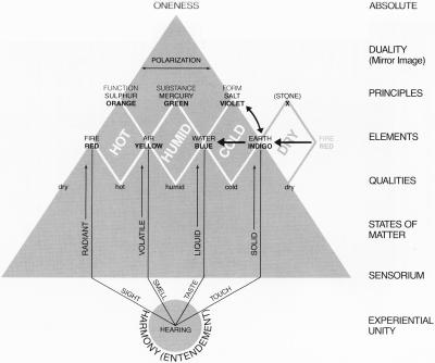 Pythagorean pyramid