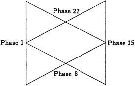 28 phases